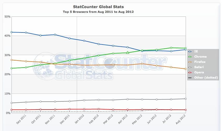 StatCounter-browser-ww-monthly-201108-201208
